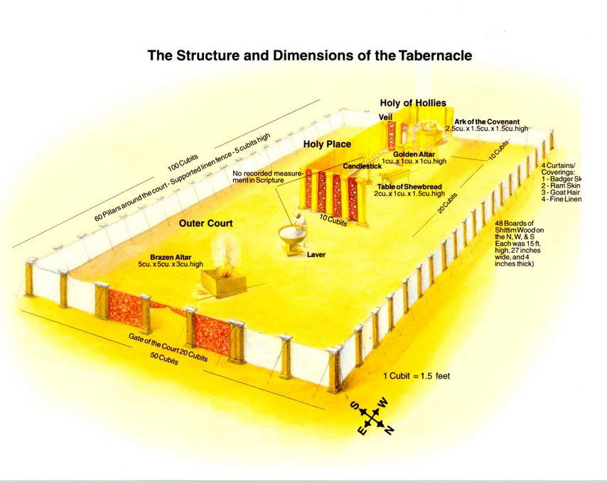 Structures and Dimensions in the Tabernacle