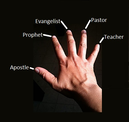 Gifts indicated by fingers on hand